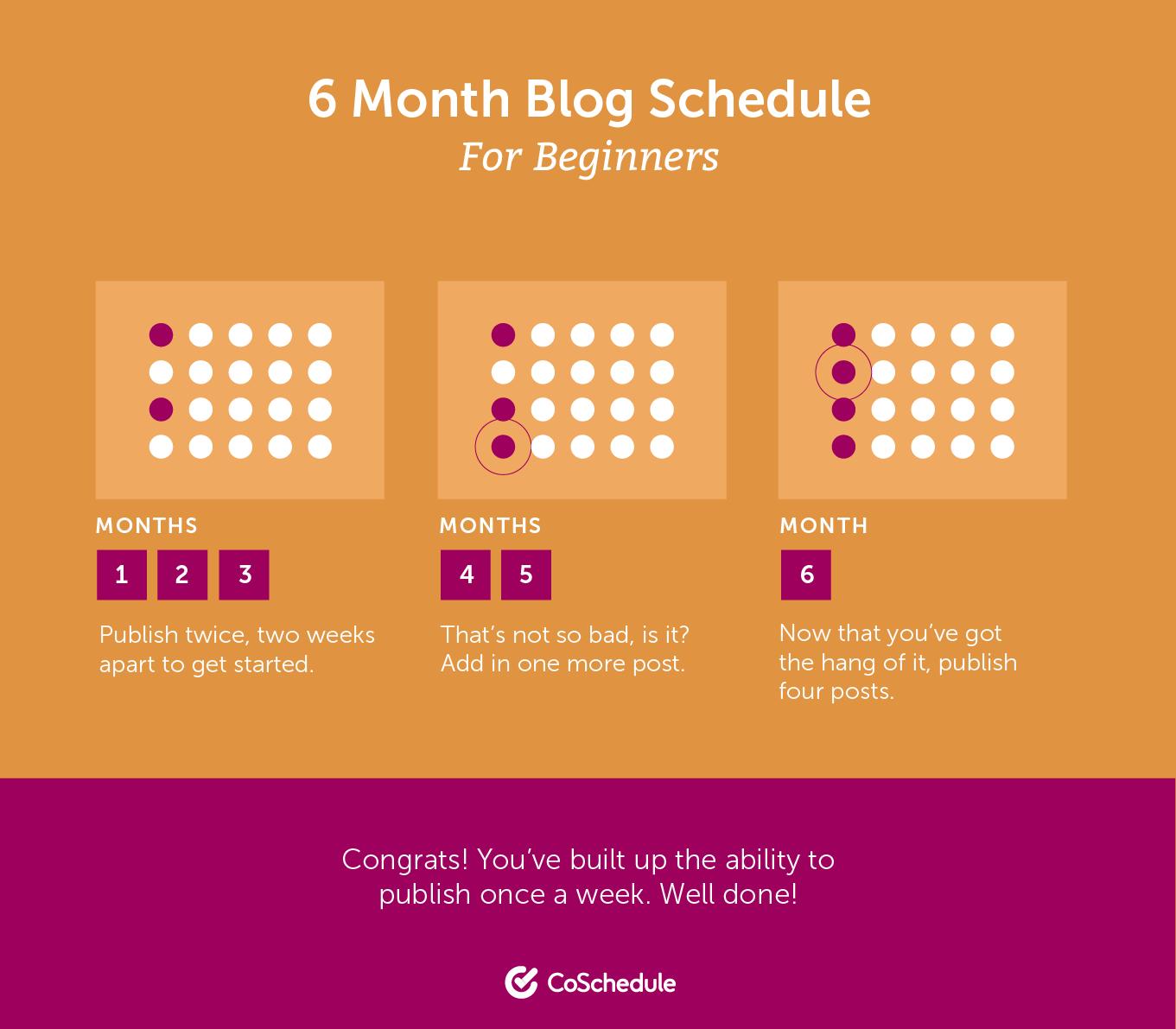 Start WordPress blogging posting schedule