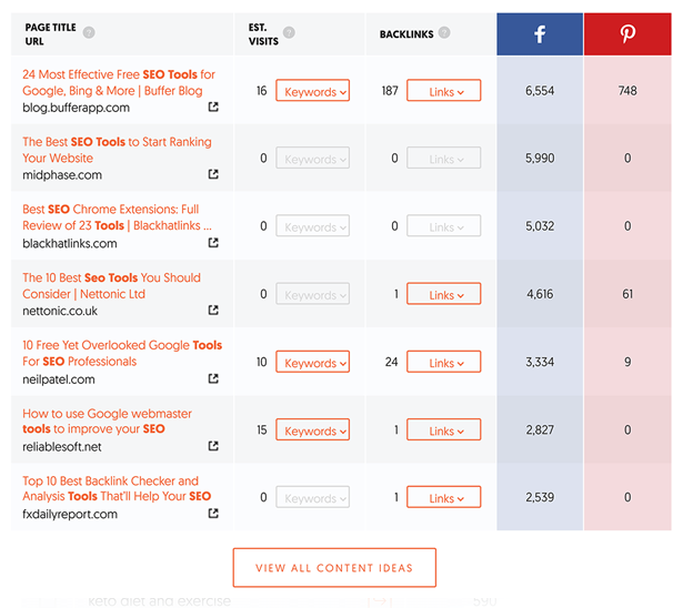 Find a Fitness Niche: articles social shares