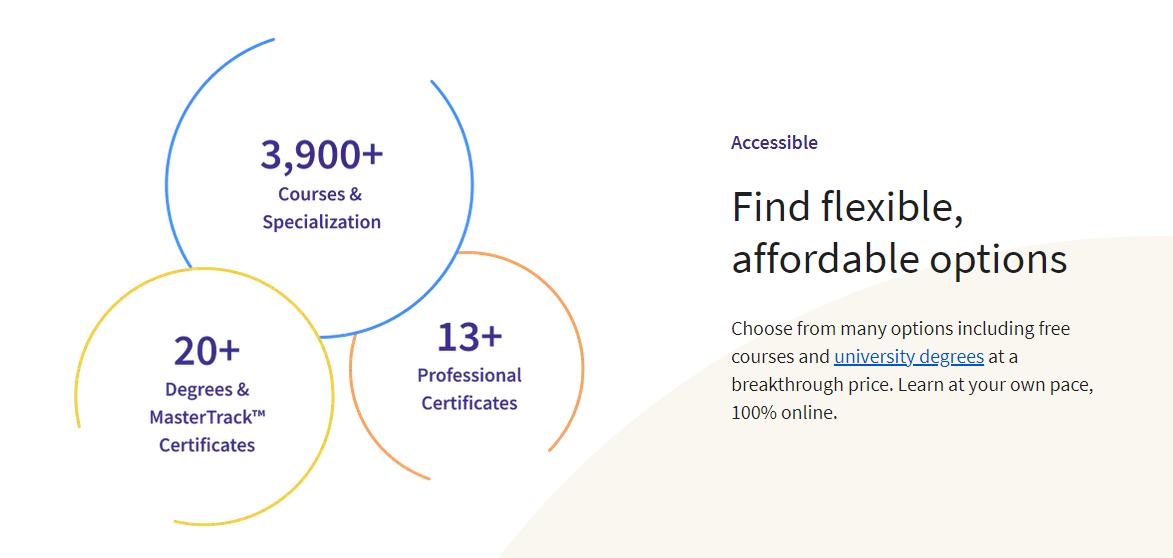 Coursera certificates
